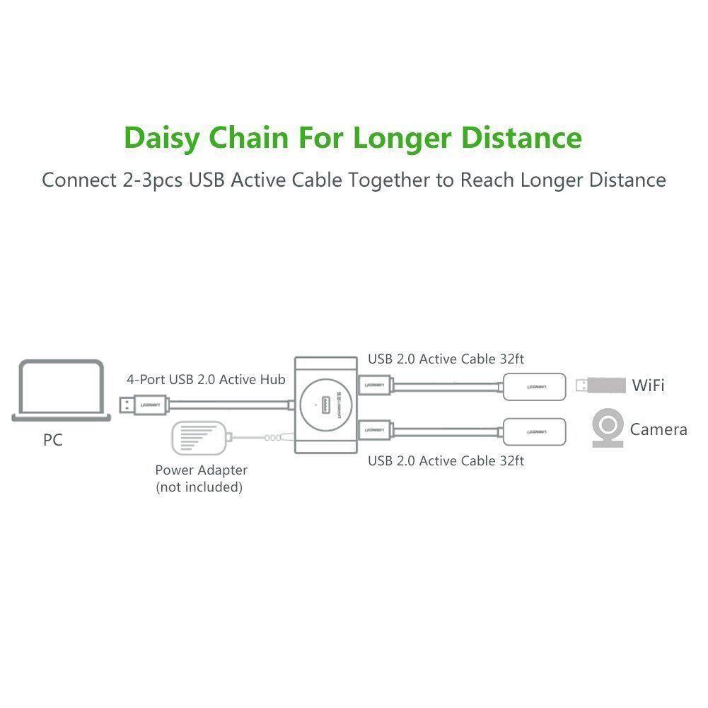 bo-chia-usb-2-0-4-cong-co-active-chip-voi-cap-dai-10m-ugreen-20217